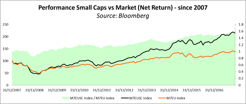 Performance Small Caps vs Market